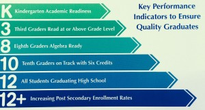 Key Performance Indicators to Ensure Quality Graduates